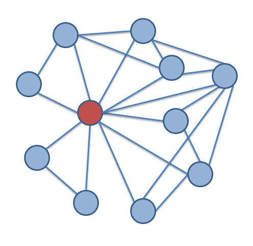 An ego network from wikipedia.org