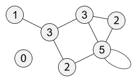 Each node in the network is labeled with its degree, from wikipedia.org