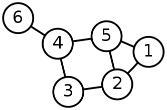 A simple network representation from wikipedia.org