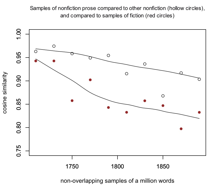 Cosine similarity of nonfiction compared to itself, and compared to fiction.
