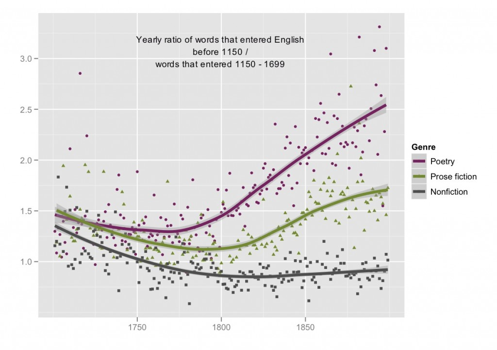 Yearly ratio of words that entered English before 1150 / words that entered 1150-1699