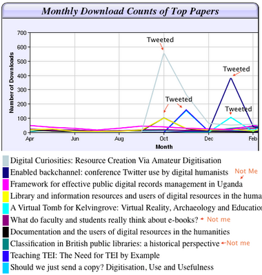 Graph of the Top Ten Downloaded Papers, Showing Large Spikes in Downloads for Those Papers Tweeted About by Terras.