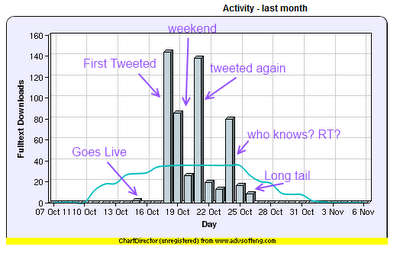 Chart of the Download Activity for &quot;Digital Curiosities&quot; from UCL &quot;Discovery.&quot;