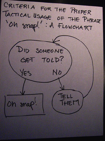 Oh snap - A Flowchart