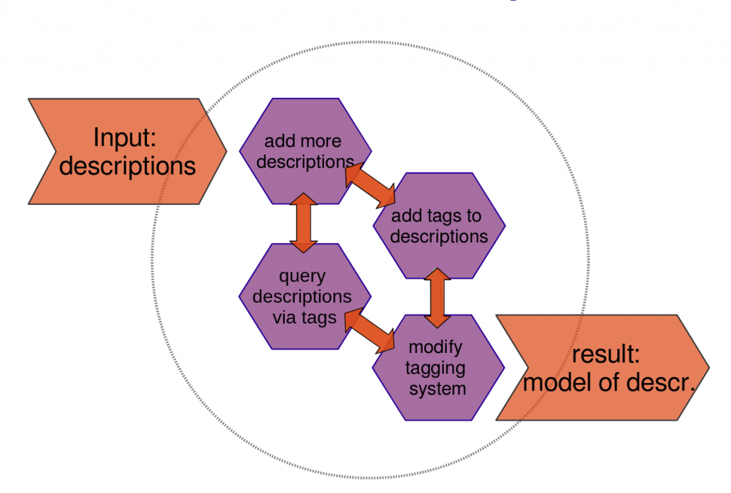 The iterative process of modeling descriptive techniques with keywords