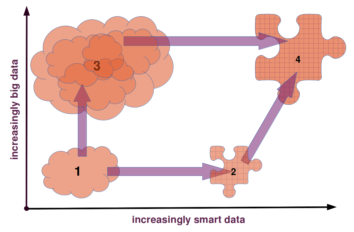 The story of smart and big data.