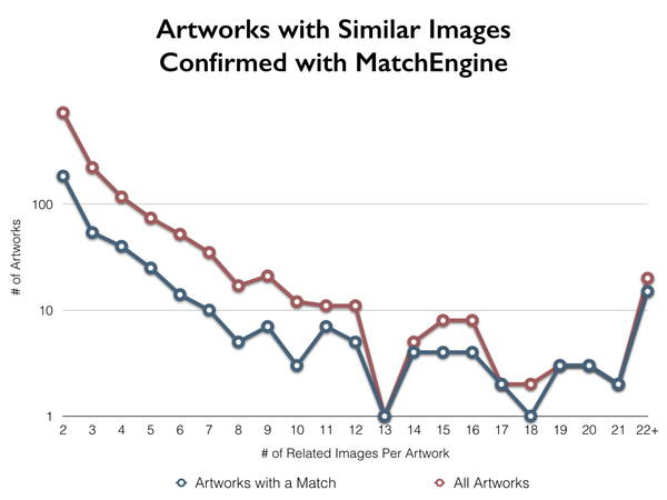 Artworks with Similar Images Confirmed with MatchEngine