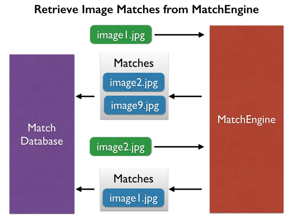 Retrieve Image Matches from MatchEngine diagram.