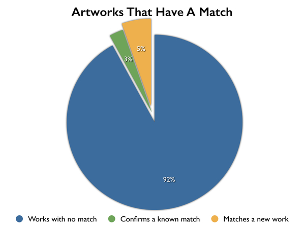 Artworks that have a match