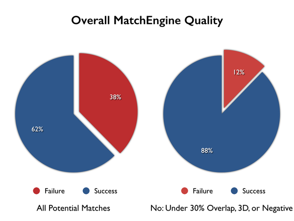 Overall MatchEngine Quality
