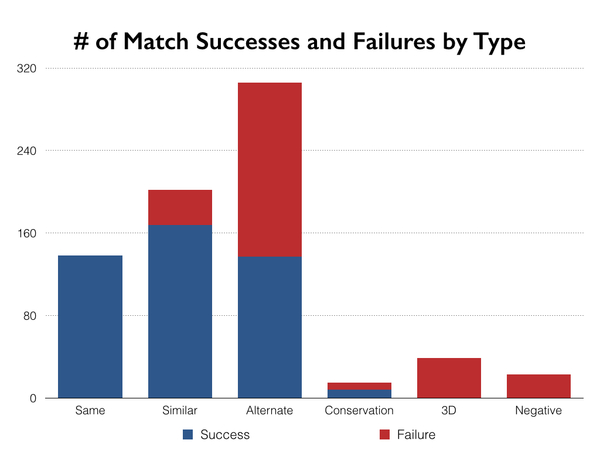 Number of Match Successes and Failure by Type