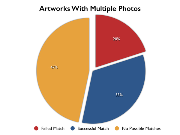 Artworks with Multiple Photos