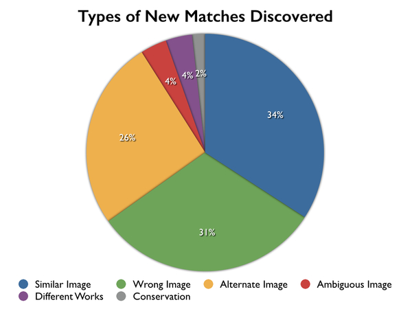 Types of New Matches Discovered.