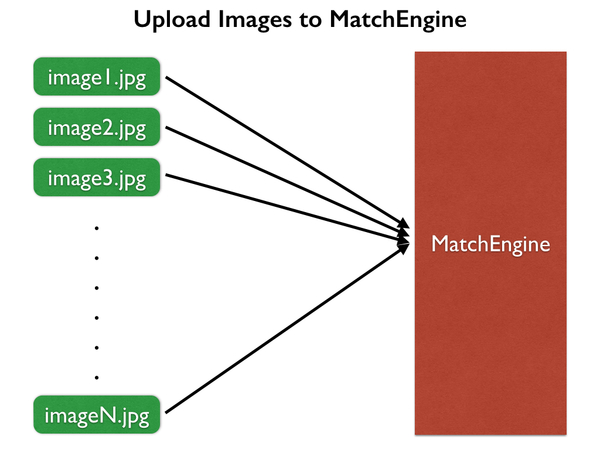 Upload images to MatchEngine diagram.