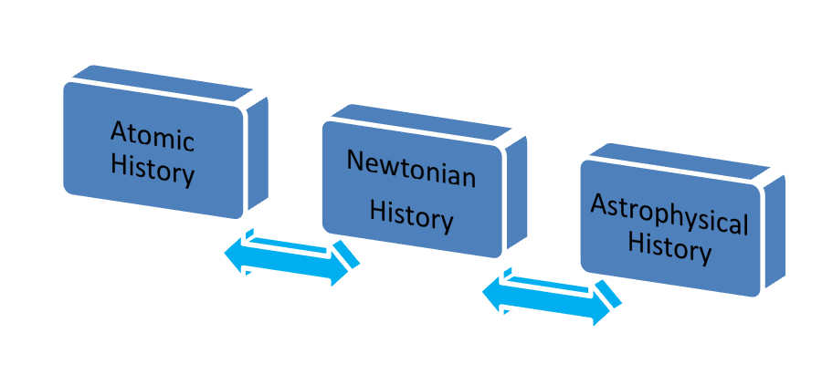 Figure 2: Quantum Spectrum of History